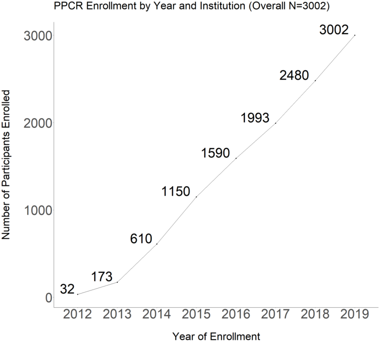Total Line Graph Enrollment by Year